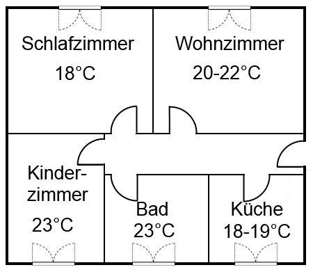 Optimale Temperatur Schlafzimmer Idealetemperaturimschlafzimmer