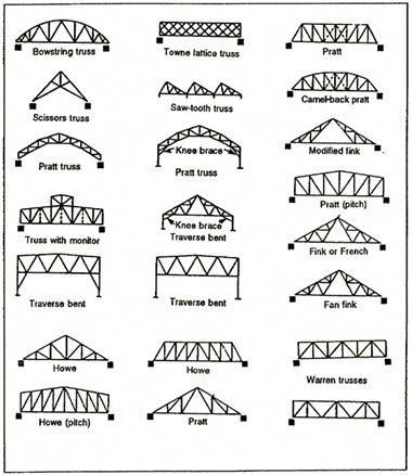 Take A Peek At Our Domain For Even More About This Marvelous Photo Roofshingles In 2020 Roof Trusses Roof Truss Design Roof Structure