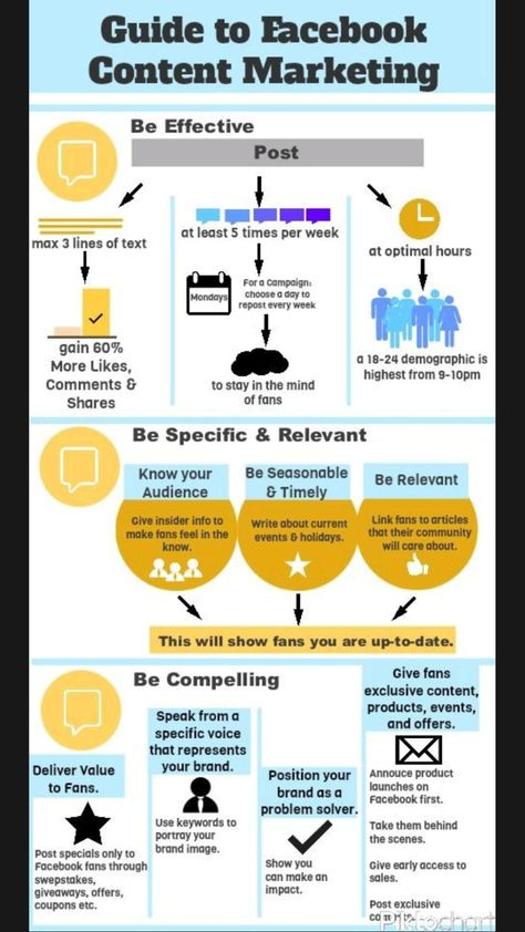Content Marketing for Facebook 🎯