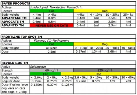 Frontline plus dosage chart by weight mloovi blog