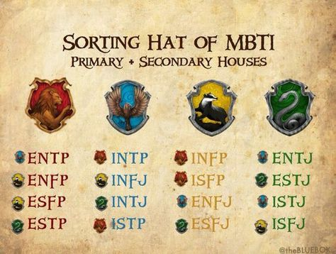 The 16 types and the sorting Hat (primary and secondary houses) : mbti