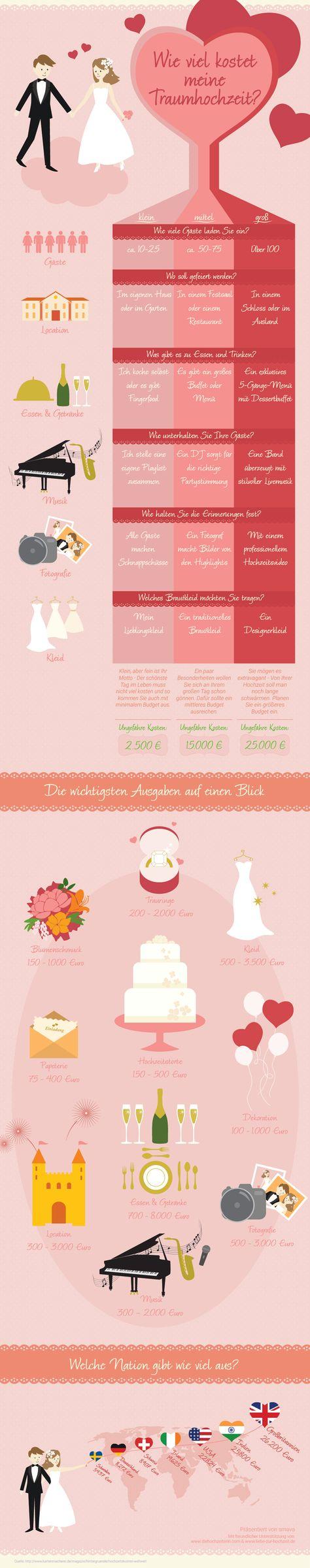 Wieviel kostet eine Hochzeit? Hochzeitskosten im Überblick
