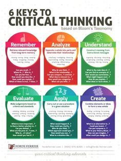 The 6 Keys to Critical Thinking Teacher Classroom Poster JO
