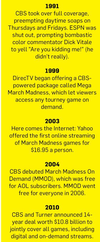 Could Snapchat Be A March Madness Player This Year Sports Marketing March Madness College Basketball Fans