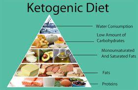 Ezeket az ételeket eheted és ezeket tilos, ha keto diétázol! | health-journal.hu