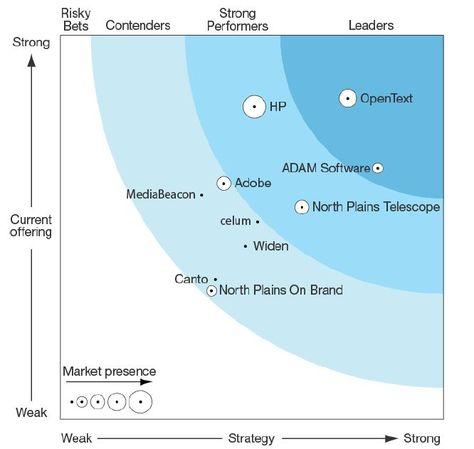 forrester wave digital asset management Pin by Michael J. Moon on Analyst Ratings | Pinterest | Digital ...