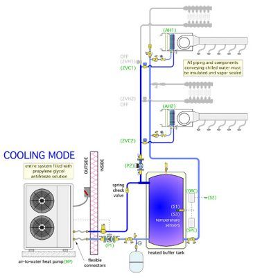 A Look At Air To Water Heat Pump Systems Hpac Magazine Heat Pump System Air Heat Pump Water Heating