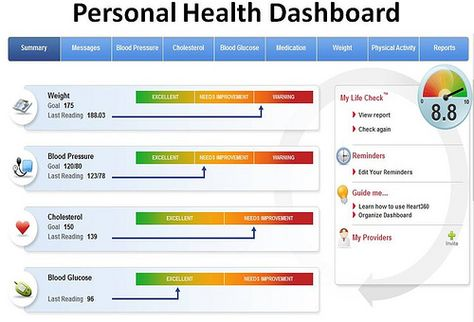 personal health dashboard 10 best Healthcare Outcomes, Big Data, Research images on Pinterest ...