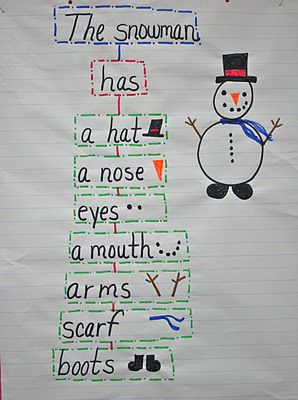The Snowman Tree Map. Easily translated into Spanish for a body parts/clothes unit. Source by rackatch ideas creative Preschool Projects, Preschool At Home, Preschool Themes, Preschool Winter, Pre K Activities, Winter Activities, Christmas Activities, Snow Theme, Winter Theme