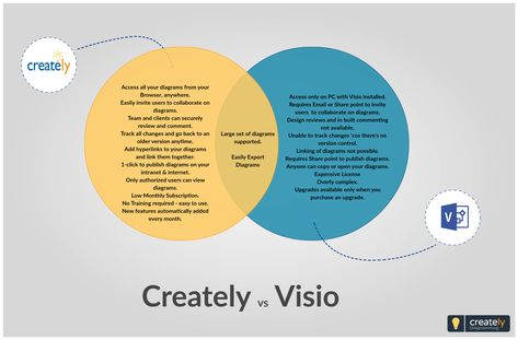 Comparison Between Creately And Visio Application This Venn Diagram