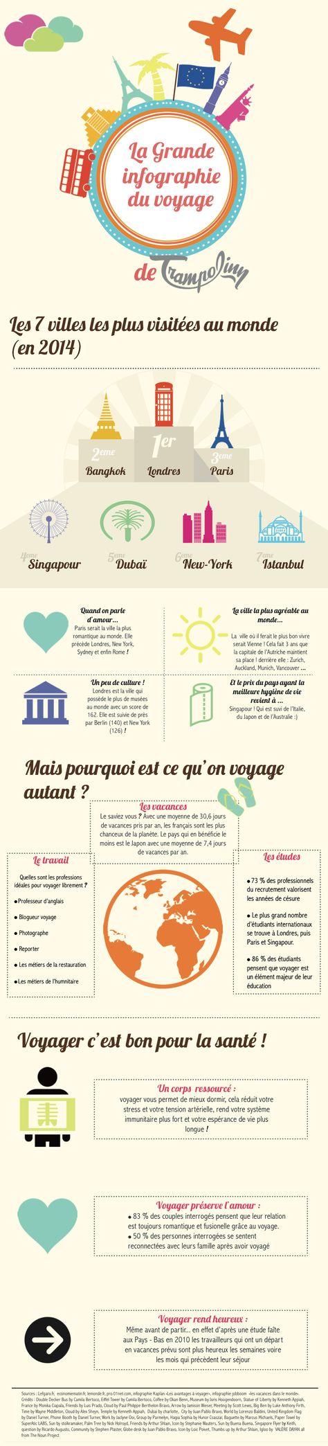 Infographie du Voyage Trampolinn