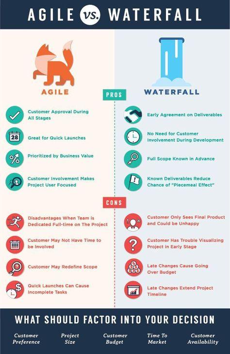 Agile vs. Waterfall infographic - #agile #infograp... - #Agile #infograp #infographic #management #Waterfall