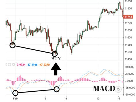 Macd How To Use It And More Colibri Trader Intraday Trading