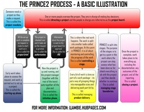 PRINCE2 methodology - a basic introduction and diagram
