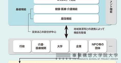 地域に新たな産業、雇用を生み出す「日本版CCRC(生涯活躍のまち)」が、地方創生の切り札になる――。政府の日本版CCRC構想有識者会議委員も務める、三菱総研・松田智生氏が、超高齢社会のピンチをチャンスに変える方策を語る。