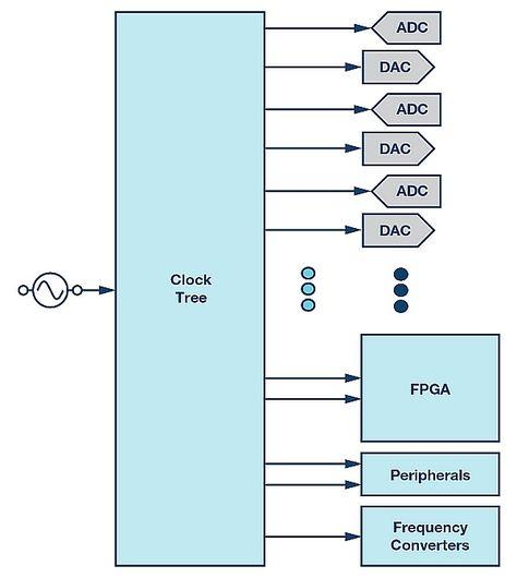 Synchronizing Sample Clocks Of A Data Converter Array