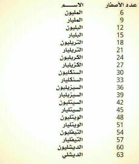 كم صفر تريد Learning Websites Learn English Words Learn Arabic Language