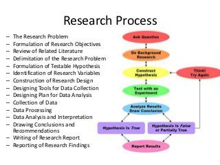 Research Proces Objective Hypothesi Lec2 Social Science Psychology Writing Dissertation