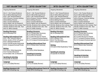 6th Grade Ela Curriculum Map Quarters Social Studies Standards