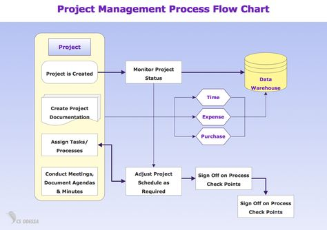 16 best Sample Flow Charts images on Pinterest Charts, Career - data flow chart template