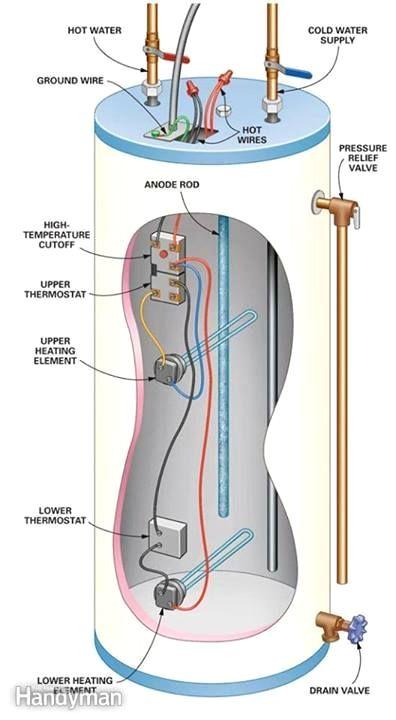 Electric Hot Water Heater Parts Electricidad Casa Calentadores De Agua Electricos Plano Instalacion Electrica