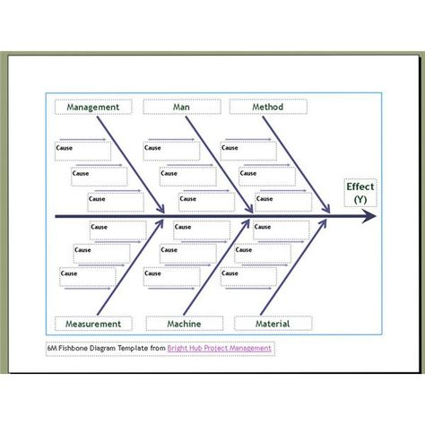 SIPOC Diagram 2 sharifa Pinterest Diagram, Template and - pick chart