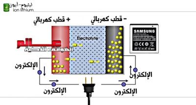 كل ما تريد معرفته عن بطارية ليثيوم أيون Li Ion Battery المستخدمة في الهواتف المحمولة Samsung Technology Lithium Ion Batteries
