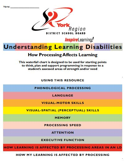 York Waterfall Chart Understanding Learning Disabilities u2013 How - waterfall chart