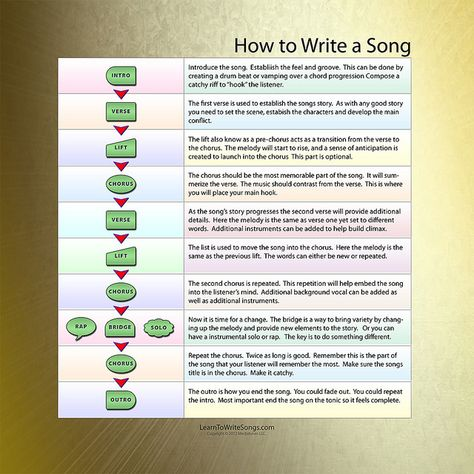 New Infographic chart showing the elements that goes into writing a song.