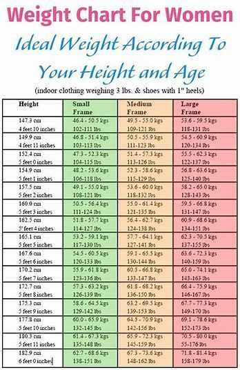 Healthy Weight For Women Google Search Weight Charts For Women Healthy Weight Charts Weight Charts