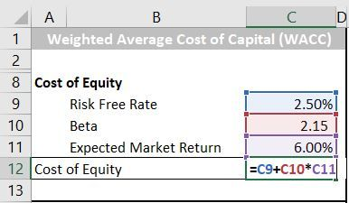 Step 2 Calculate The Cost Of Equity Cost Of Capital Step Guide Calculator