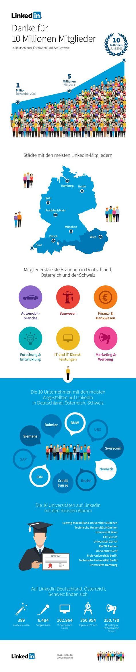 Gemütlich Finde Meinen Lebenslauf Auf Linkedin Galerie ...
