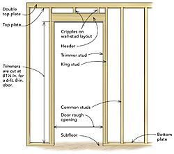 How to Frame a New Interior Wall & Door Frame   Interior walls ...