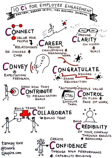#Sketchnote: 10 Cs for Employee Engagement   QAspire