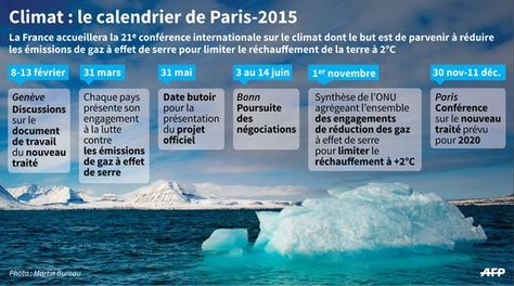 Les étapes jusqu'à la #COP21 #climat
