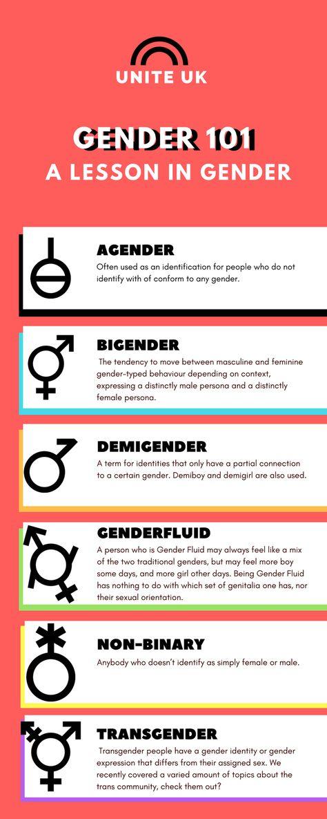 16 Gender Ideas Gender Gender Identity Lgbtqa