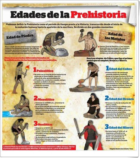 47 Ideas De Prehistoria Prehistoria Fenicios Edad De Los Metales