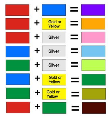 Mixed Colors Chart Colour + mixing \u003d chart Colours in 2019 Color