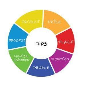 تعريف المزيج التسويقي M Arketing Mix يعرف المزيج التسويقي بأنه مجموعة الأدوات والسياسات والخدمات والعمليات والخطط والإسترا Marketing Mix Marketing Pie Chart