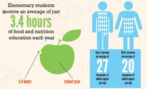 American Children's Diet – The Case For Food Education