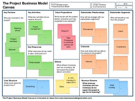 Project Model Canvas  Google Search  Project Management