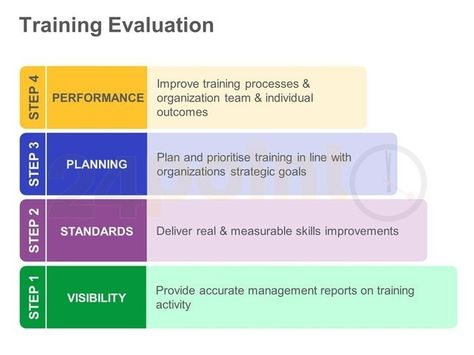 Business Model Training Evaluation - PowerPoint Slide PPT - sample presentation evaluation