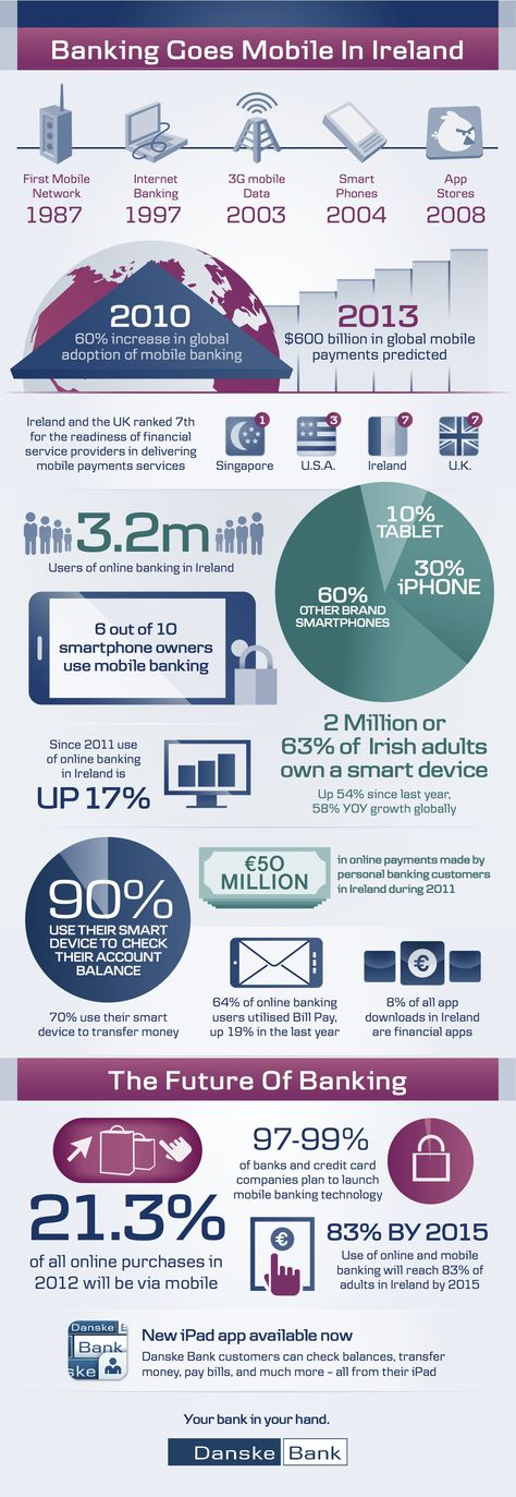 Infographic On Ebanking In Ireland Mobile Banking Global Mobile