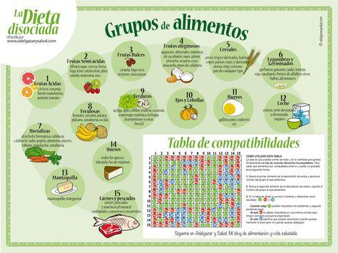 tabla de.compatibilidades dieta disociada 10 dias