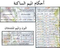 تلخيص لمـــادة التـــلاوة والتـــجويد 1 على هيئة خرائــــط ذهنــــية منتديات انتساب جامعة الملك فيصل Islam Facts Quran Book Muslim Book