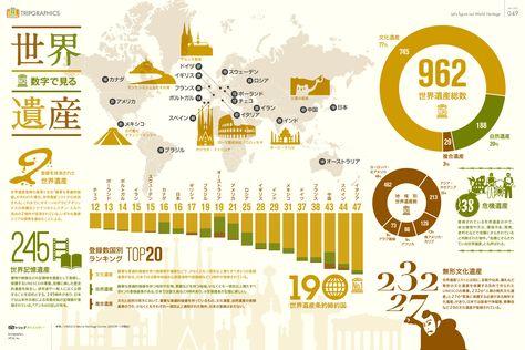 世界遺産の数が多い国トップ20とその内訳など、世界遺産を「数」に着目して分析してみました。