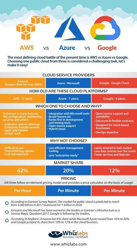AWS Vs Azure Vs Google: Cloud Services Comparison [Latest] - Whizlabs Blog