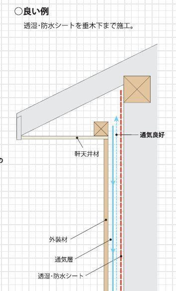 軒天と外壁と通気層の納まり 軒裏 モダンハウスデザイン 外壁