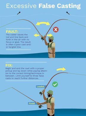 Fly Casting Faults And Fixes Learn How To Correct These Common Casting Mistakes Fishing Tips Fly Fishing Fly Fishing Tips