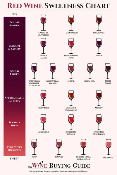 Red Wine Sweetness Chart | Find out which wines are sweet and which wines are dry using this handy chart! From TheWineBuyingGuide.com